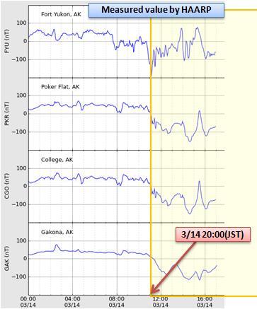 磁気嵐解析372