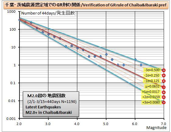 千葉茨城GR則グラフ