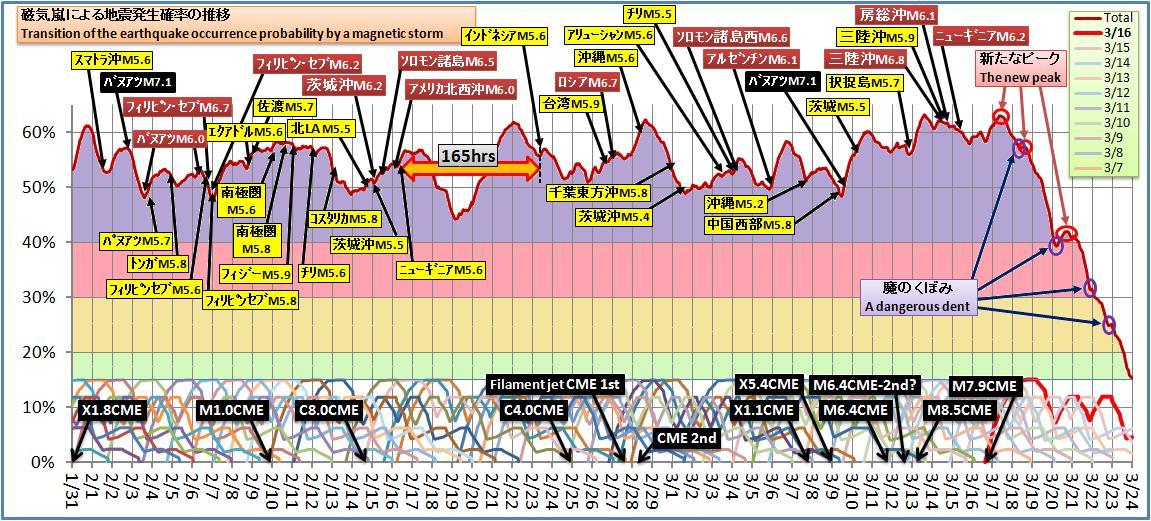 磁気嵐解析377