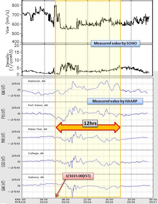 磁気嵐解析376