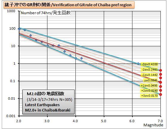 銚子沖GR則グラフ