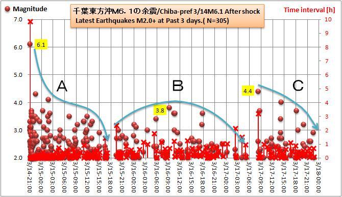 銚子沖M61余震