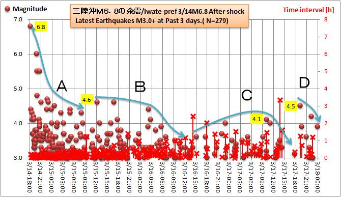 三陸沖M68余震