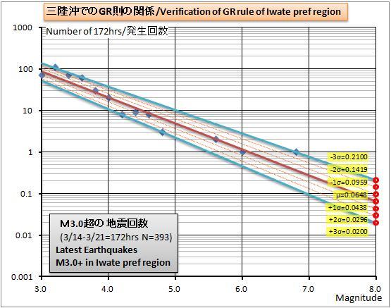 三陸沖GR則グラフ1w