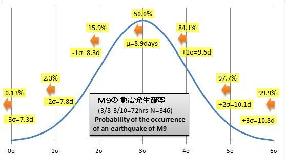311M9前震GR則正規分布M9