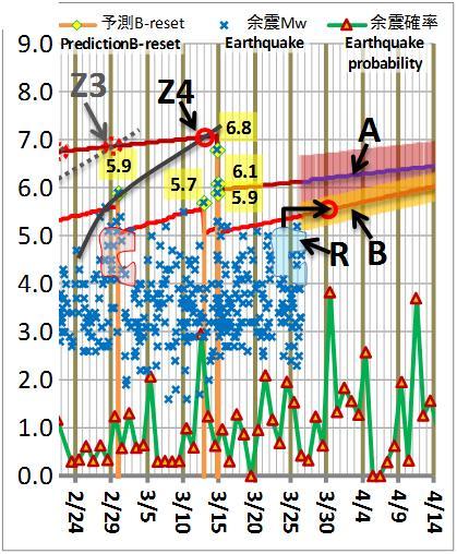 震度の予測187
