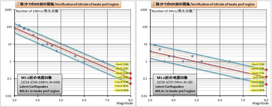 三陸沖GR則グラフ13d