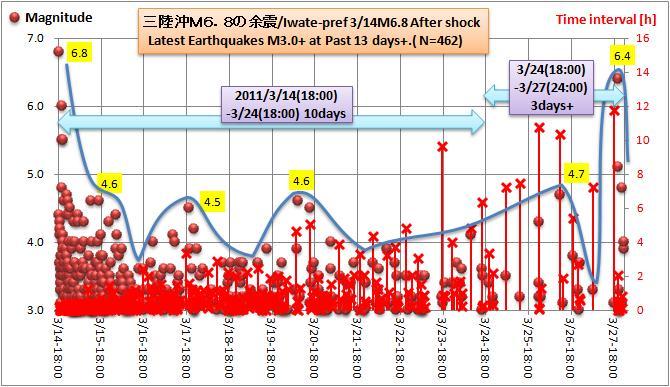 三陸沖M68余震13d