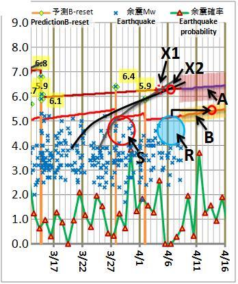 震度の予測192