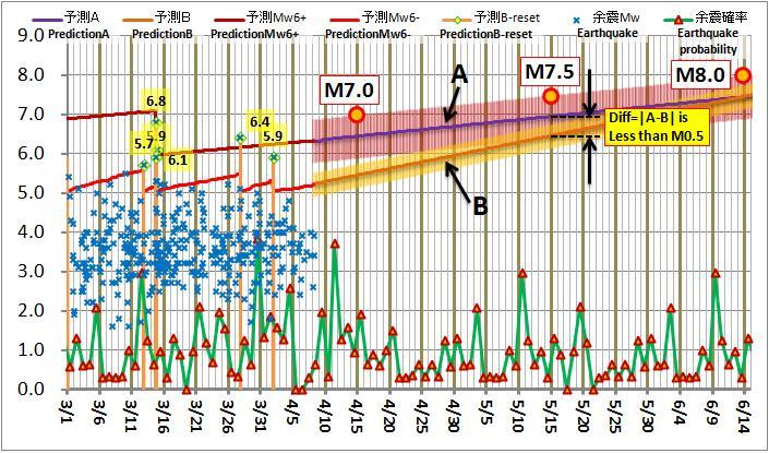 震度の予測194