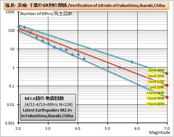 福島茨城千葉GR則グラフ