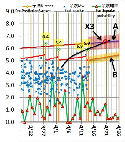 震度の予測197
