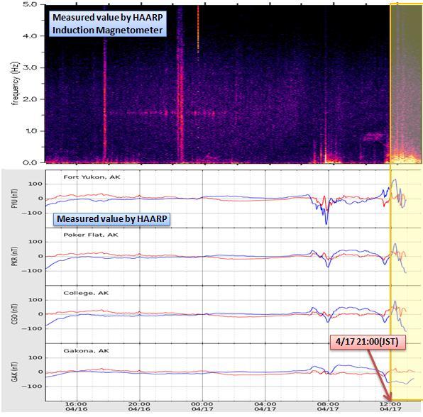 磁気嵐解析412