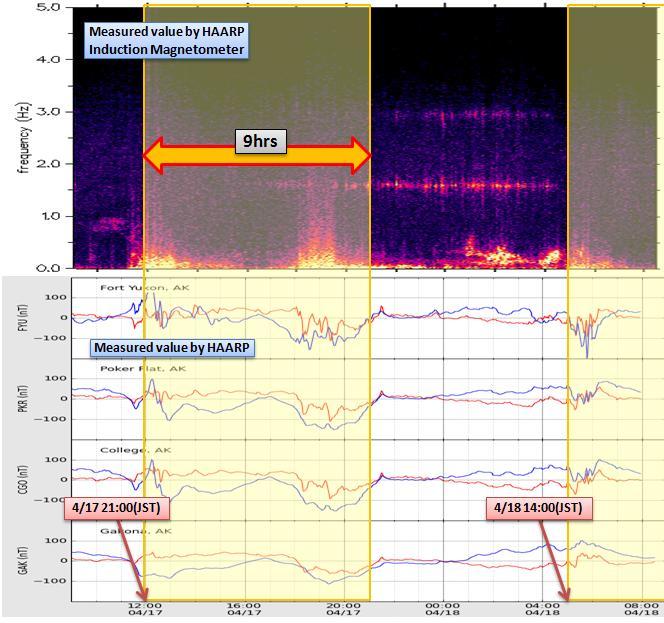 磁気嵐解析414
