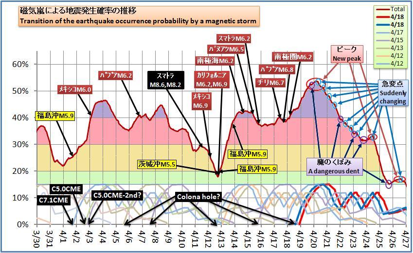 磁気嵐解析417