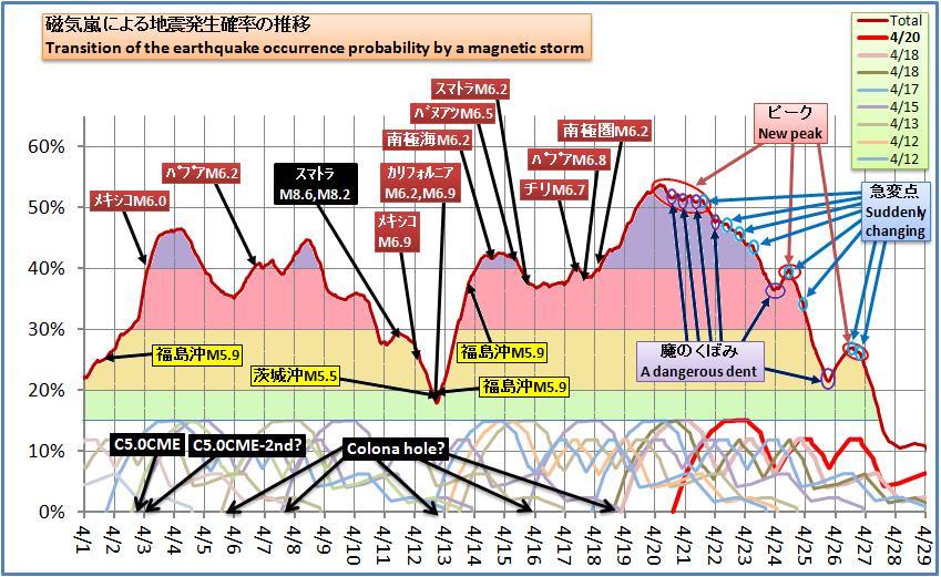 磁気嵐解析419