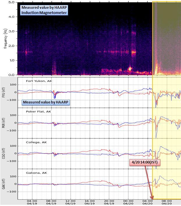 磁気嵐解析418