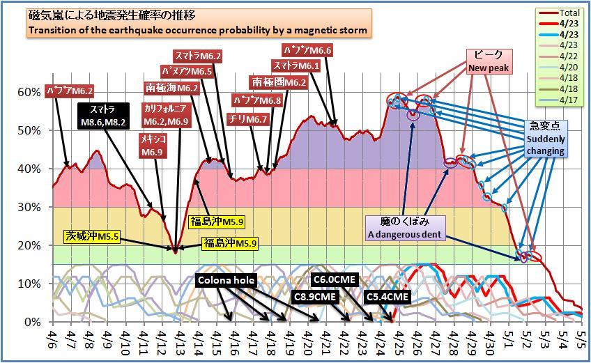磁気嵐解析426