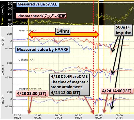 磁気嵐解析425