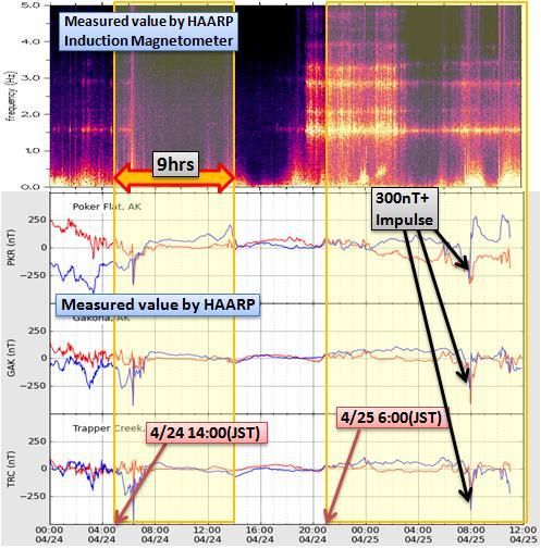 磁気嵐解析427