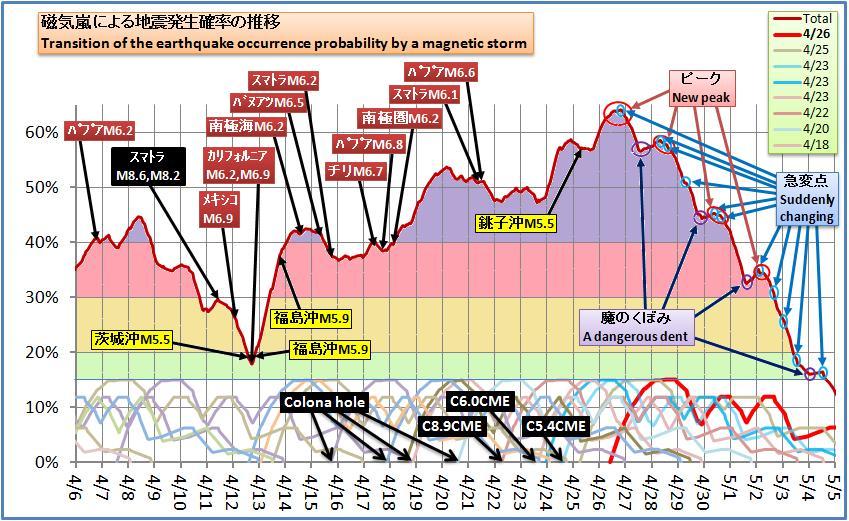 磁気嵐解析430