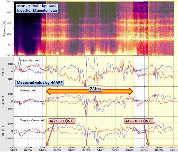 磁気嵐解析429