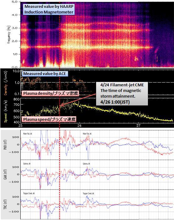 磁気嵐解析434