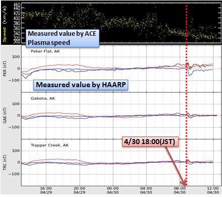 磁気嵐解析436