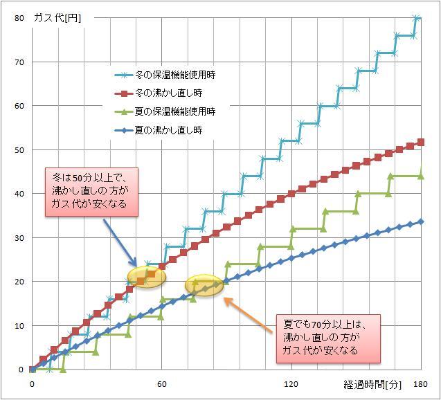 お風呂グラフ.jpg