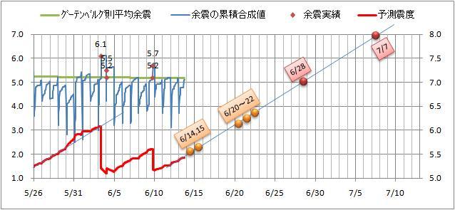 震度の予測2.jpg
