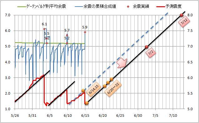 震度の予測3.jpg