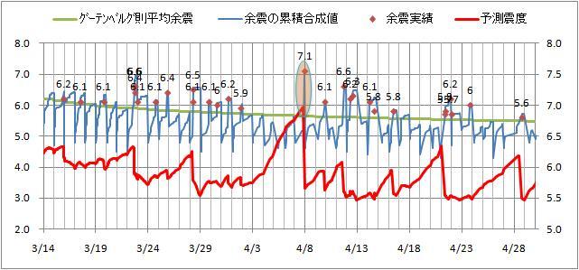 震度の予測4.jpg