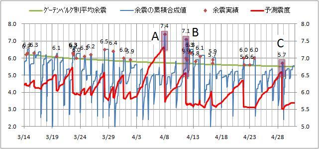 震度の予測5.jpg