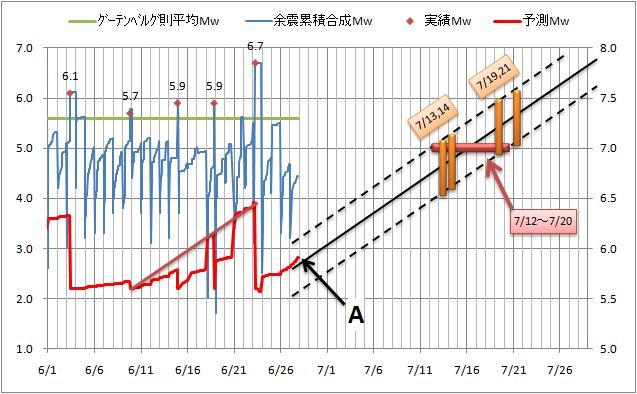 震度の予測14.jpg
