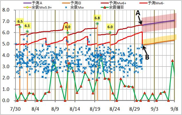 震度の予測100.jpg