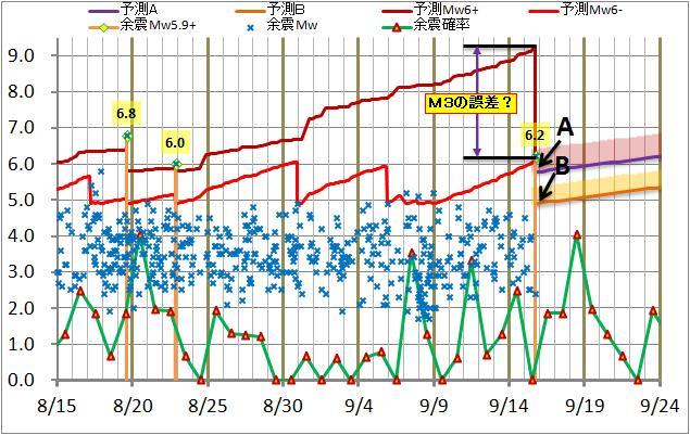 震度の予測112.jpg