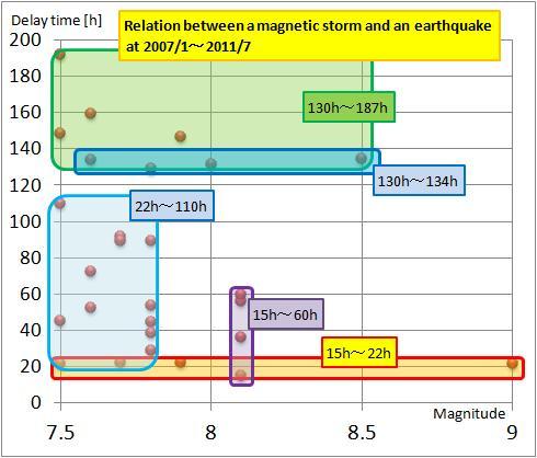 磁気嵐解析10.jpg