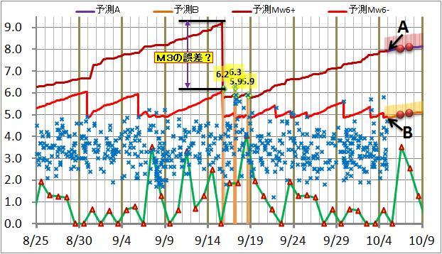 震度の予測128.jpg