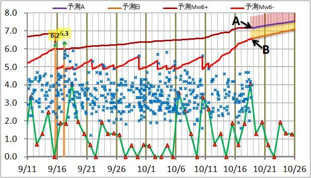 震度の予測138.jpg