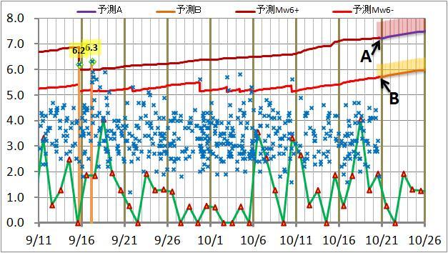 震度の予測140.jpg