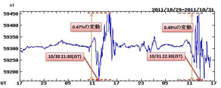 磁気嵐解析47.jpg