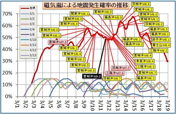 磁気嵐解析69.jpg