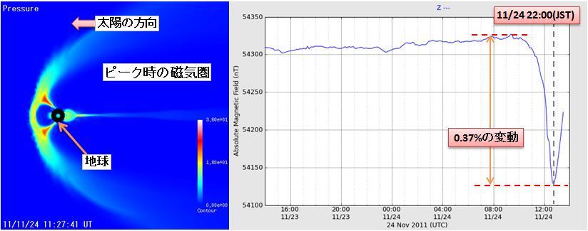 磁気嵐解析71.jpg