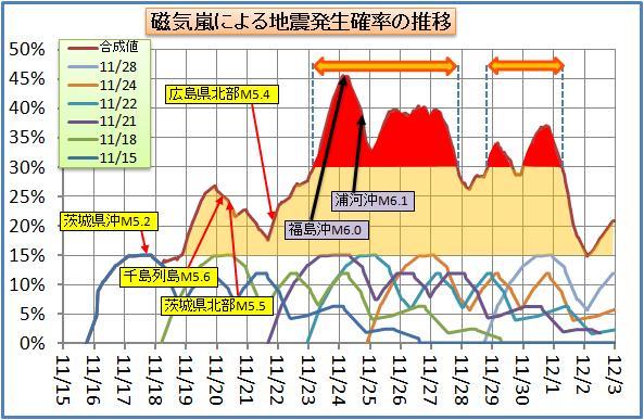磁気嵐解析76.jpg