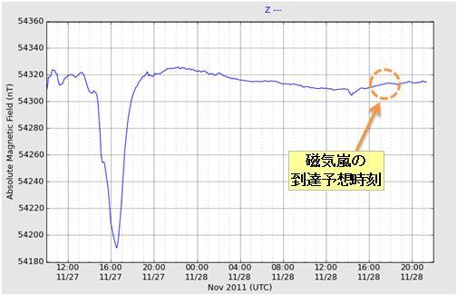 磁気嵐解析84.jpg