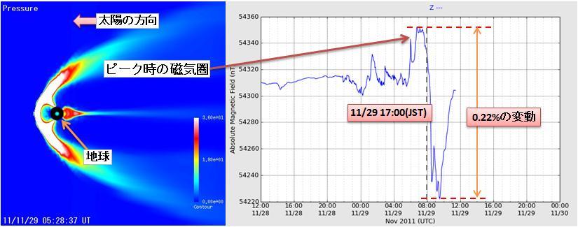磁気嵐解析85.jpg