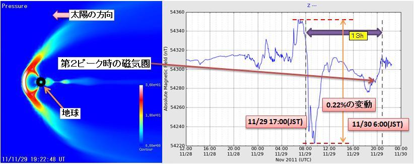 磁気嵐解析87.jpg