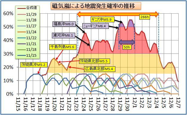 磁気嵐解析88.jpg
