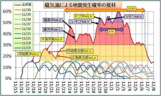 磁気嵐解析92.jpg