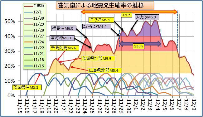 磁気嵐解析98.jpg